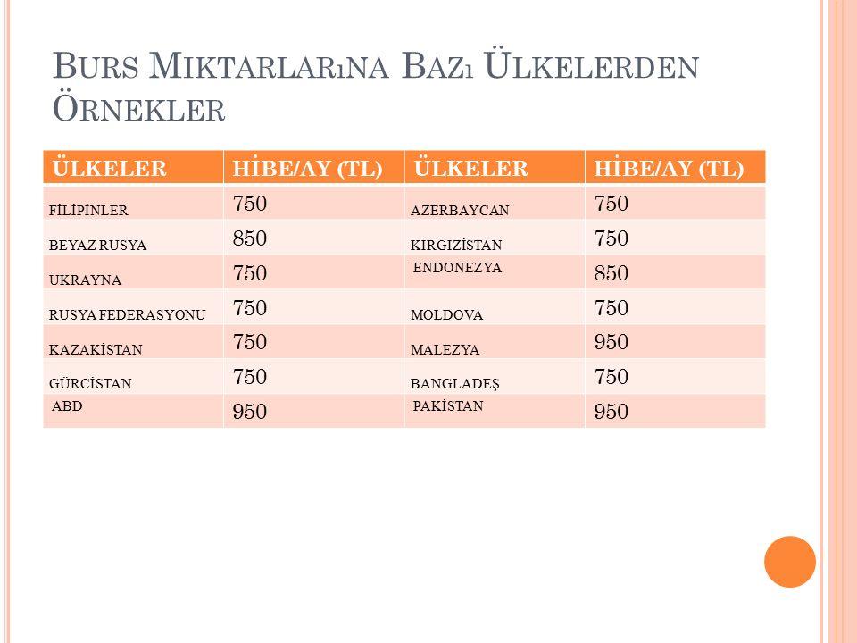 B URS M IKTARLARıNA B AZı Ü LKELERDEN Ö RNEKLER ÜLKELERHİBE/AY (TL)ÜLKELERHİBE/AY (TL) FİLİPİNLER 750 AZERBAYCAN 750 BEYAZ RUSYA 850 KIRGIZİSTAN 750 UKRAYNA 750 ENDONEZYA 850 RUSYA FEDERASYONU 750 MOLDOVA 750 KAZAKİSTAN 750 MALEZYA 950 GÜRCİSTAN 750 BANGLADEŞ 750 ABD 950 PAKİSTAN 950