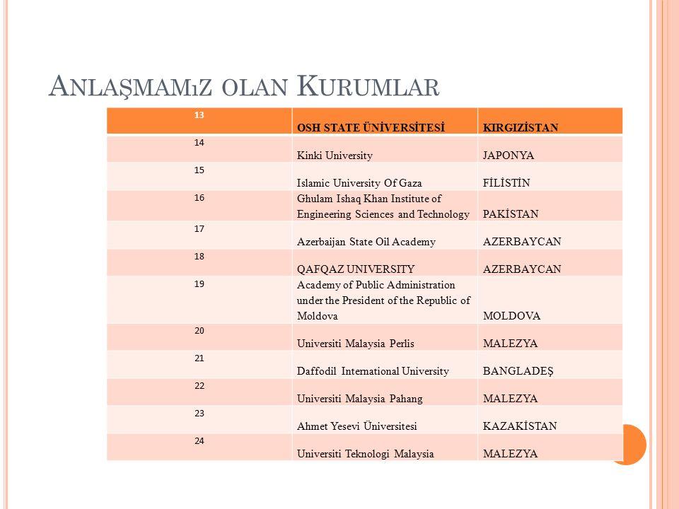 A NLAŞMAMıZ OLAN K URUMLAR 13 OSH STATE ÜNİVERSİTESİKIRGIZİSTAN 14 Kinki UniversityJAPONYA 15 Islamic University Of GazaFİLİSTİN 16 Ghulam Ishaq Khan Institute of Engineering Sciences and TechnologyPAKİSTAN 17 Azerbaijan State Oil AcademyAZERBAYCAN 18 QAFQAZ UNIVERSITYAZERBAYCAN 19 Academy of Public Administration under the President of the Republic of MoldovaMOLDOVA 20 Universiti Malaysia PerlisMALEZYA 21 Daffodil International UniversityBANGLADEŞ 22 Universiti Malaysia PahangMALEZYA 23 Ahmet Yesevi ÜniversitesiKAZAKİSTAN 24 Universiti Teknologi MalaysiaMALEZYA