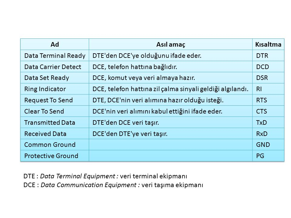 DTE : Data Terminal Equipment : veri terminal ekipmanı DCE : Data Communication Equipment : veri taşıma ekipmanı