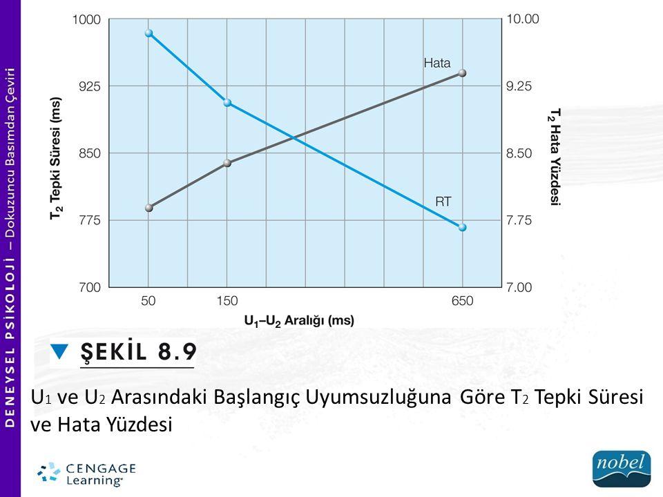 U 1 ve U 2 Arasındaki Başlangıç Uyumsuzluğuna Göre T 2 Tepki Süresi ve Hata Yüzdesi