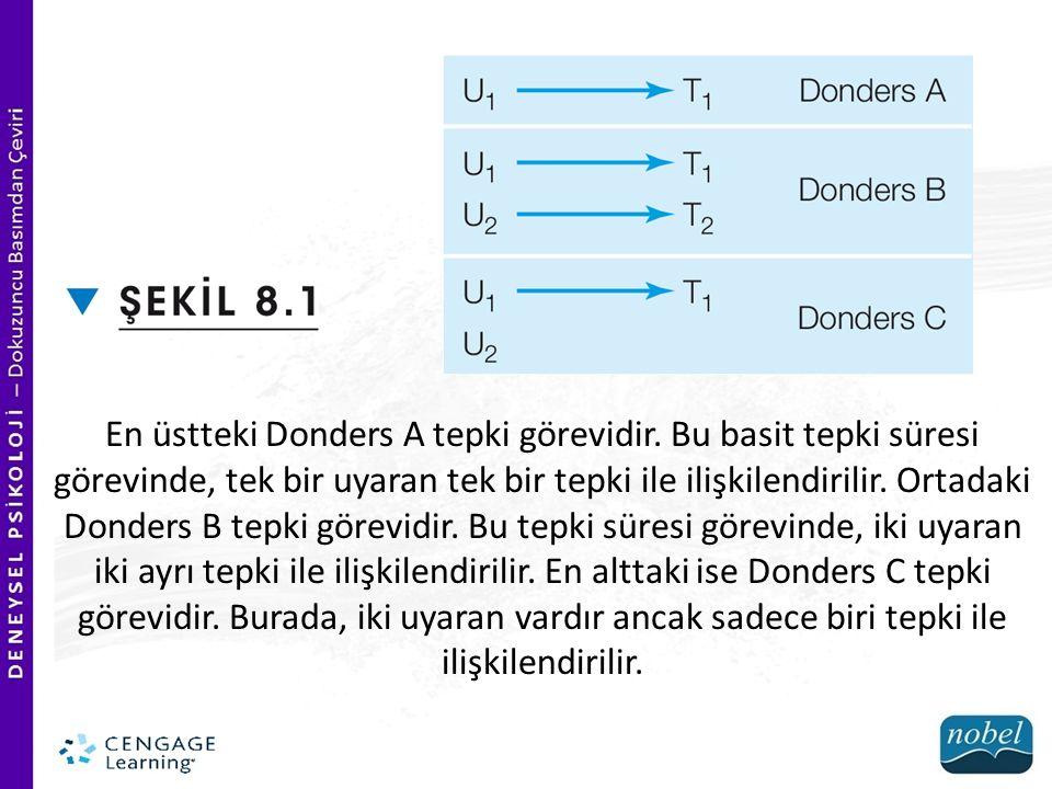 En üstteki Donders A tepki görevidir. Bu basit tepki süresi görevinde, tek bir uyaran tek bir tepki ile ilişkilendirilir. Ortadaki Donders B tepki gör