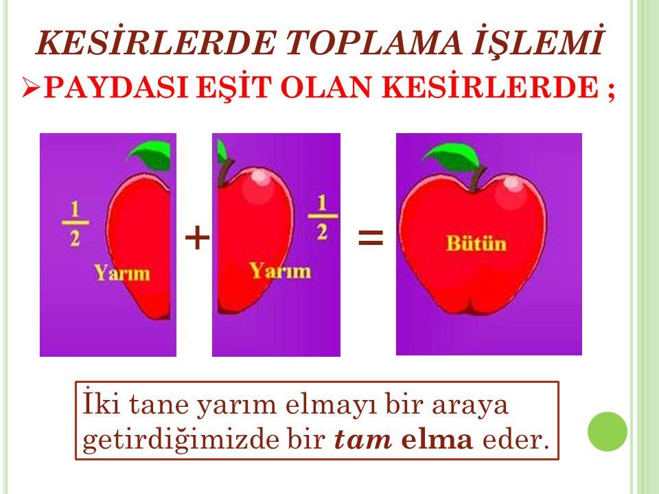  PAYDASI EŞİT OLAN KESİRLERDE ; + = İki tane yarım elmayı bir araya getirdiğimizde bir tam elma eder. KESİRLERDE TOPLAMA İŞLEMİ