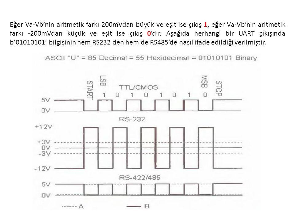 Eğer Va-Vb'nin aritmetik farkı 200mVdan büyük ve eşit ise çıkış 1, eğer Va-Vb'nin aritmetik farkı -200mVdan küçük ve eşit ise çıkış 0'dır. Aşağıda her