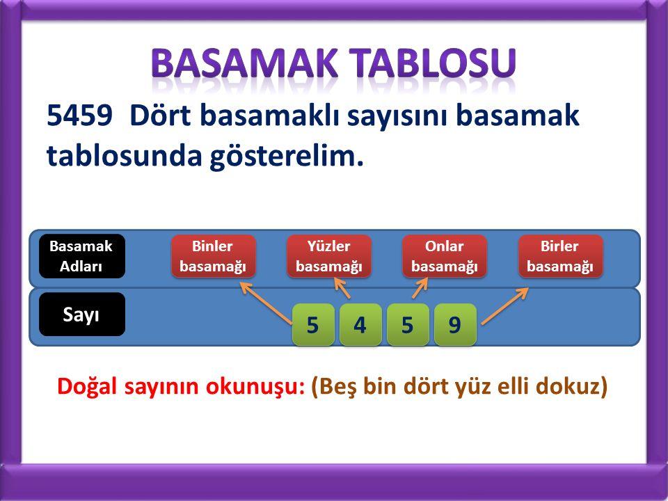 5459 Dört basamaklı sayısını basamak tablosunda gösterelim. Basamak Adları Binler basamağı Binler basamağı Yüzler basamağı Yüzler basamağı Onlar basam