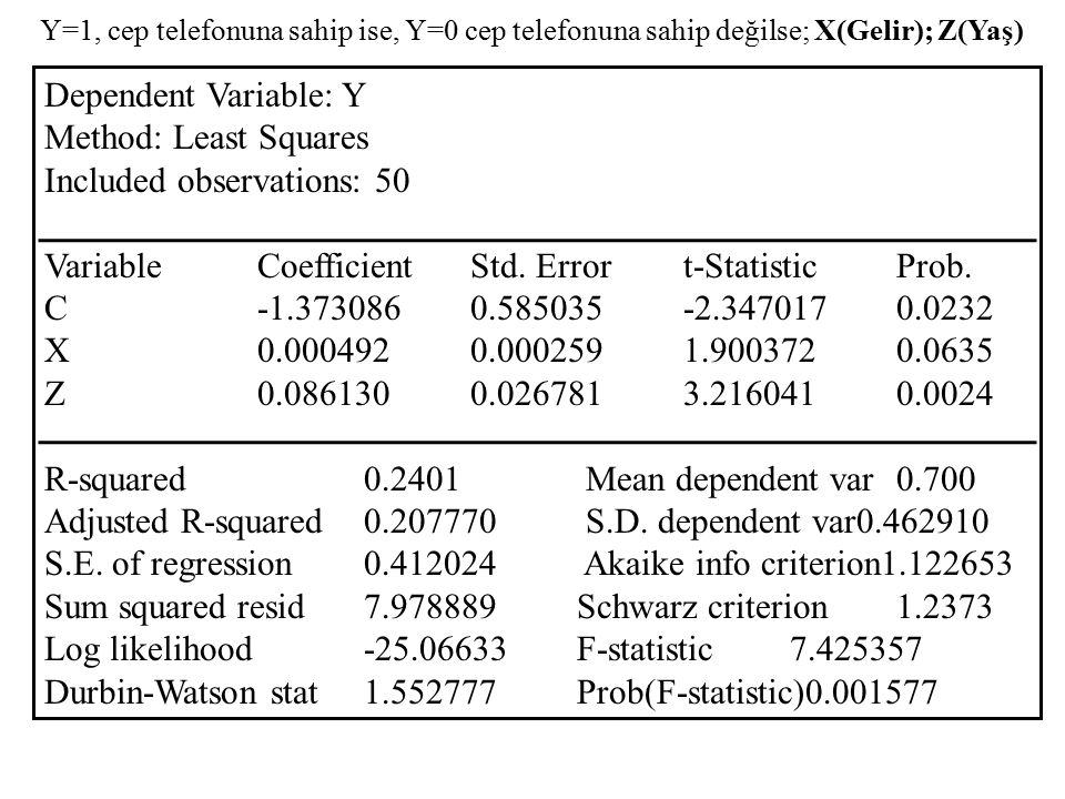 Dependent Variable: Y Method: Least Squares Included observations: 50 VariableCoefficientStd. Errort-StatisticProb. C-1.3730860.585035-2.3470170.0232