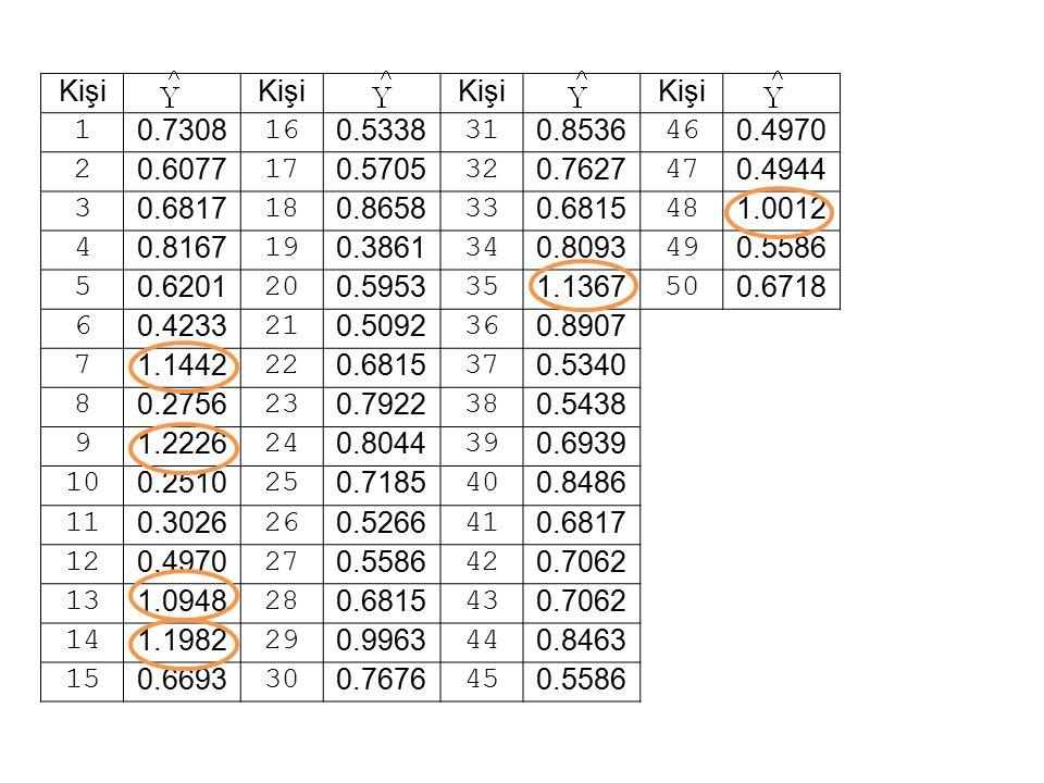 Kişi 1 0.7308 16 0.5338 31 0.8536 46 0.4970 2 0.6077 17 0.5705 32 0.7627 47 0.4944 3 0.6817 18 0.8658 33 0.6815 48 1.0012 4 0.8167 19 0.3861 34 0.8093