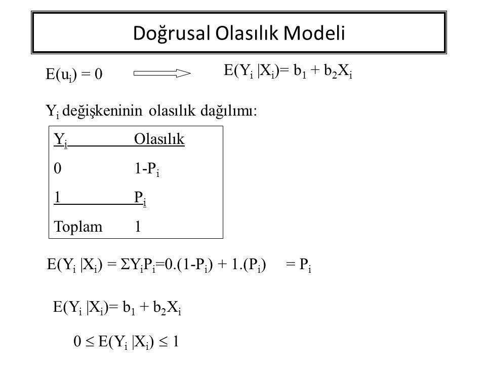 Doğrusal Olasılık Modeli E(Y i  X i )= b 1 + b 2 X i E(u i ) = 0 Y i değişkeninin olasılık dağılımı: Y i Olasılık 01-P i 1Pi1Pi Toplam1 E(Y i  X i ) =