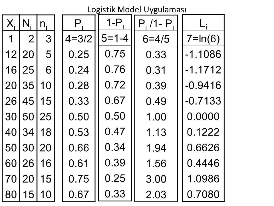 Logistik Model Uygulaması XiXi 1 12 16 20 26 30 40 50 60 70 80 NiNi 2 20 25 35 45 50 34 30 26 20 15 nini 3 5 6 10 15 25 18 20 16 15 10 PiPi 4=3/2 0.25