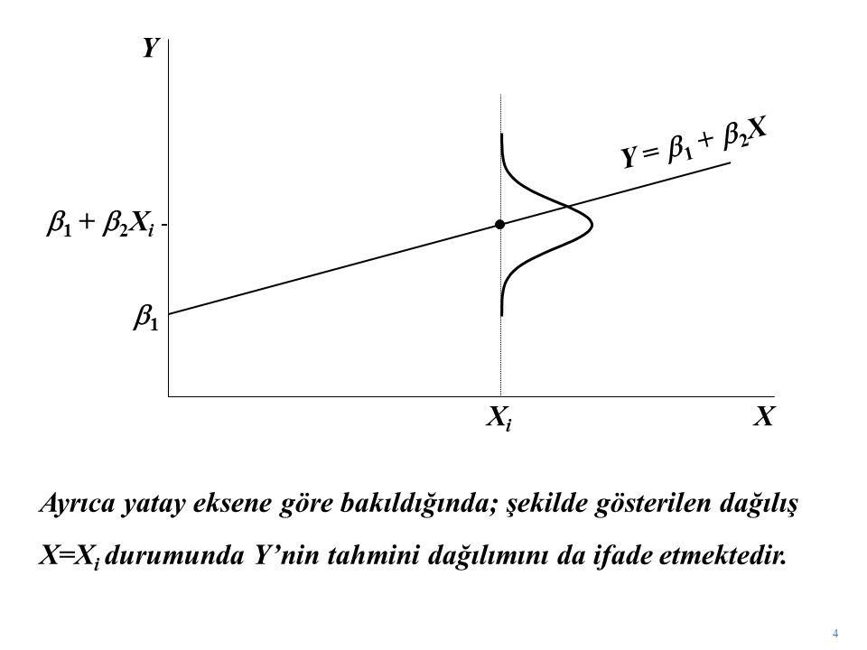 4 X Y XiXi 11  1  +  2 X i Y =  1  +  2 X Ayrıca yatay eksene göre bakıldığında; şekilde gösterilen dağılış X=X i durumunda Y'nin tahmini dağı