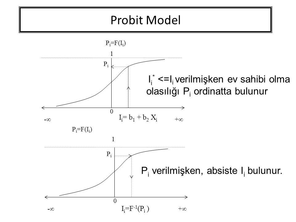 Probit Model 0 1 P i =F(I i ) -- ++ 0 1 -- ++ PiPi I i = b 1 + b 2 X i PiPi I i =F -1 (P i ) I i * <=I i verilmişken ev sahibi olma olasılığı