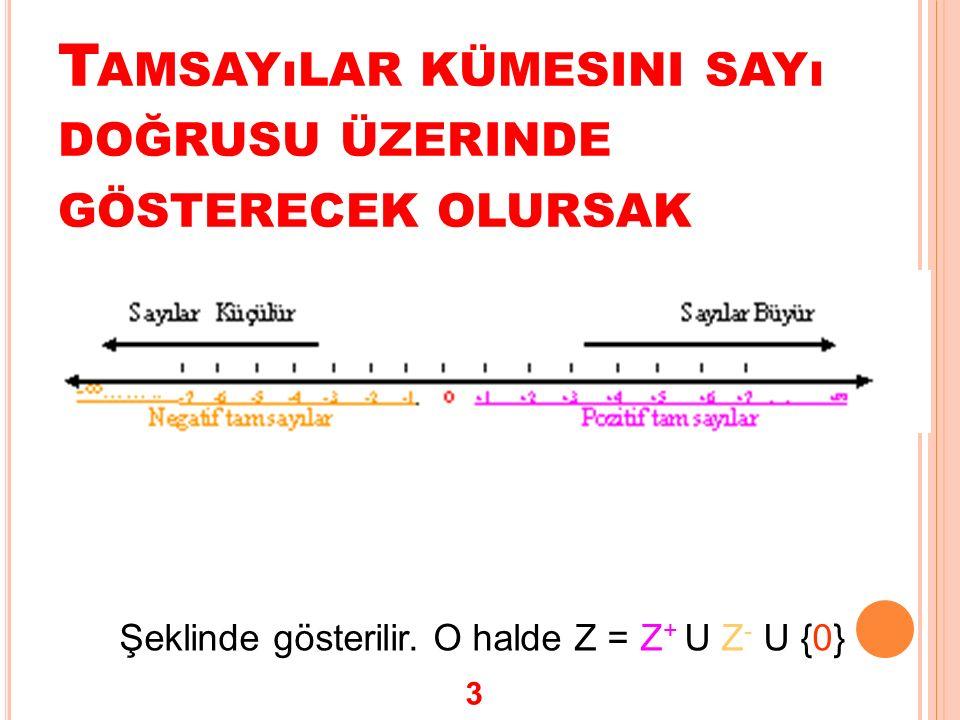 T AMSAYıLAR KÜMESINI SAYı DOĞRUSU ÜZERINDE GÖSTERECEK OLURSAK Şeklinde gösterilir. O halde Z = Z + U Z - U {0} 3