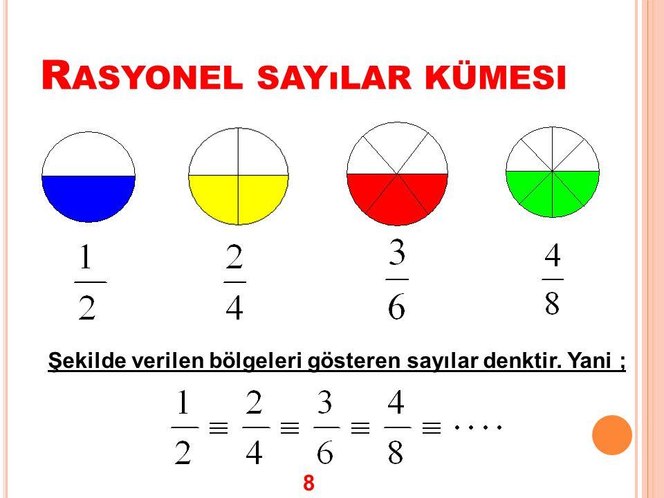 R ASYONEL SAYıLAR KÜMESI Şekilde verilen bölgeleri gösteren sayılar denktir. Yani ; 8