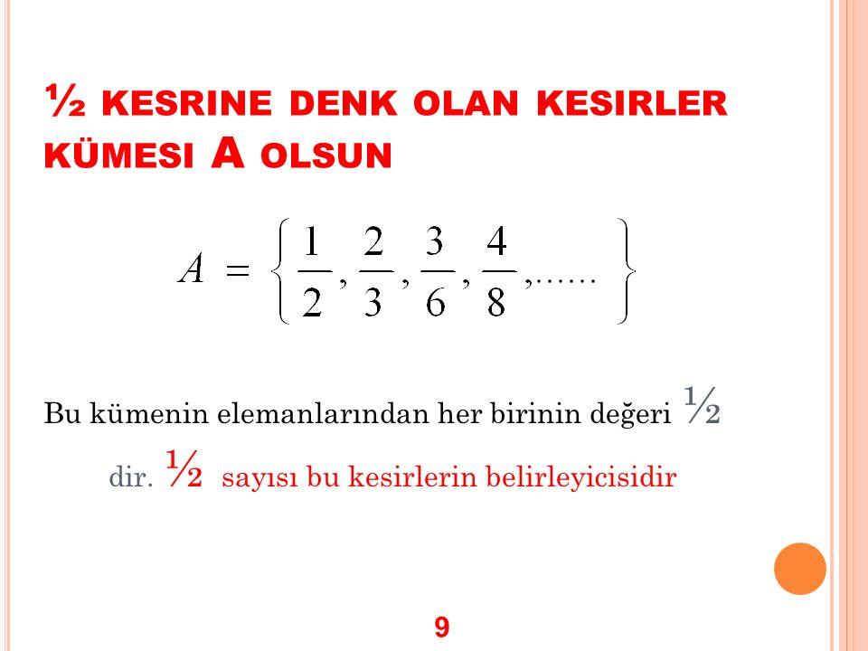 ½ KESRINE DENK OLAN KESIRLER KÜMESI A OLSUN Bu kümenin elemanlarından her birinin değeri ½ dir. ½ sayısı bu kesirlerin belirleyicisidir 9