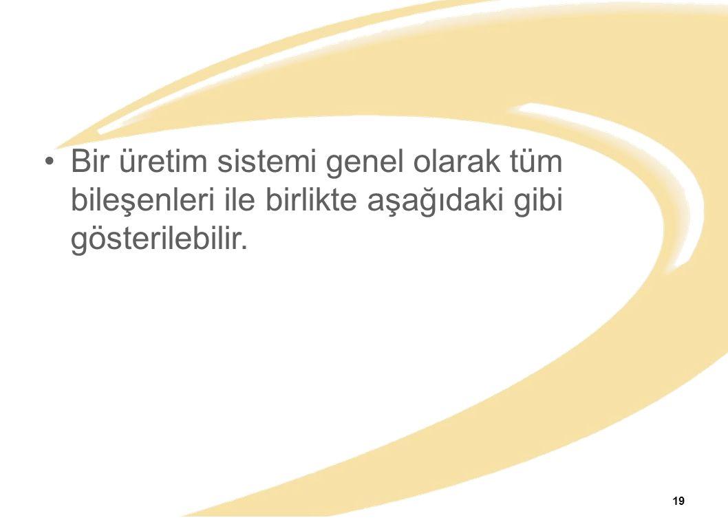Bir üretim sistemi genel olarak tüm bileşenleri ile birlikte aşağıdaki gibi gösterilebilir. 19