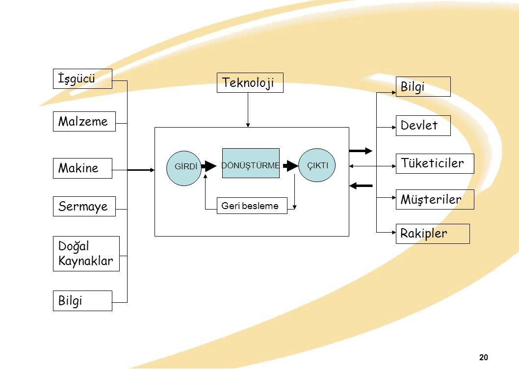 GİRDİ DÖNÜŞTÜRMEÇIKTI Geri besleme İşgücü Malzeme Makine Sermaye Doğal Kaynaklar Bilgi Teknoloji Bilgi Devlet Tüketiciler Müşteriler Rakipler 20