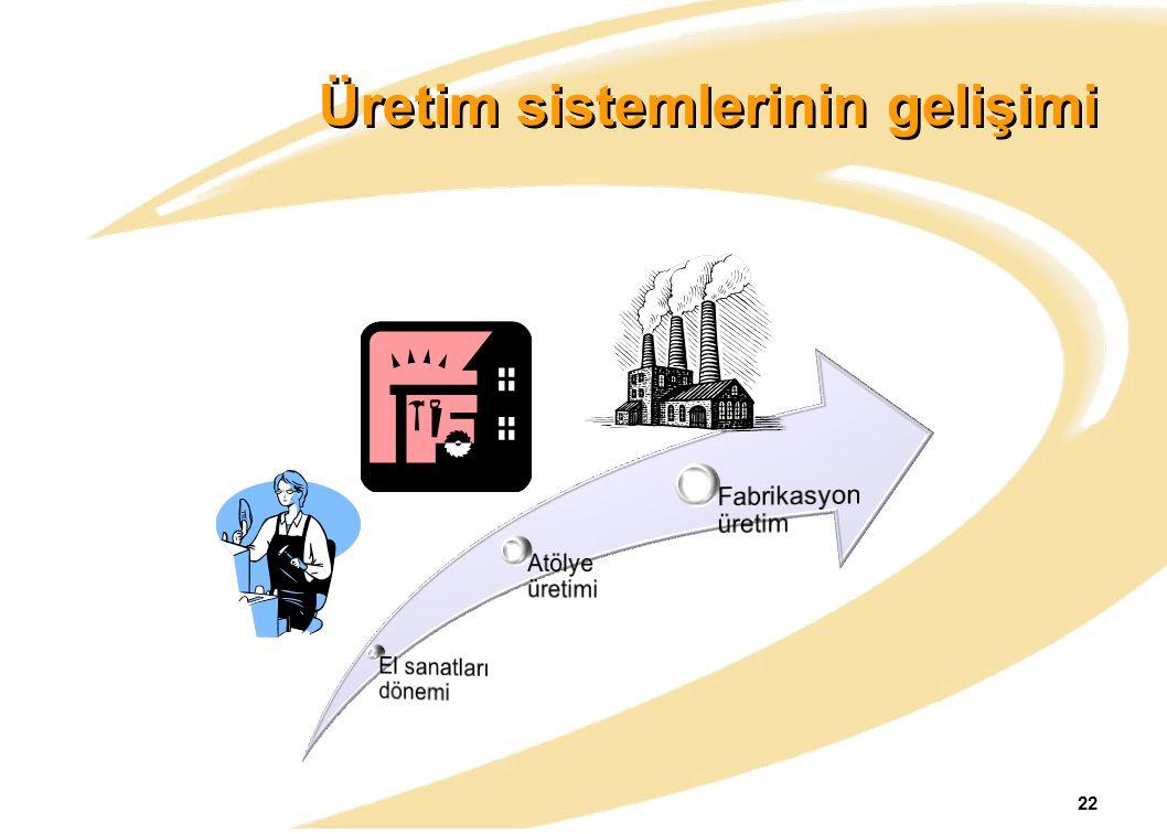 Üretim sistemlerinin gelişimi 22