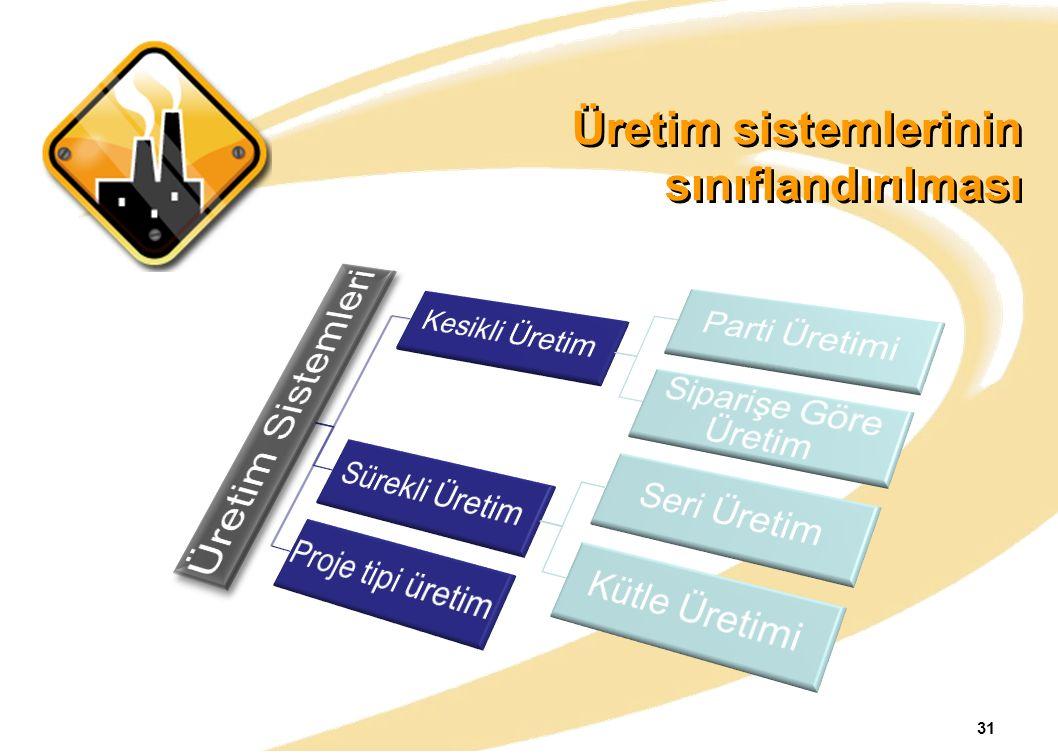 Üretim sistemlerinin sınıflandırılması 31