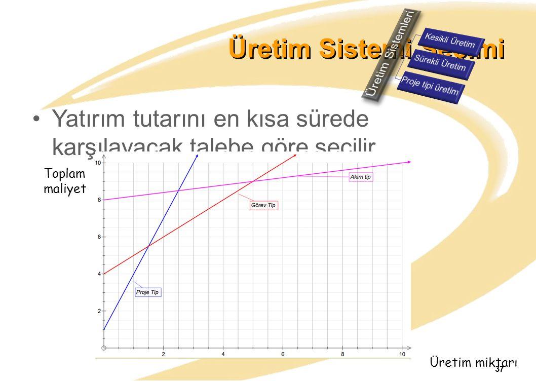 Üretim Sistemi Seçimi Yatırım tutarını en kısa sürede karşılayacak talebe göre seçilir. Toplam maliyet Üretim miktarı 37