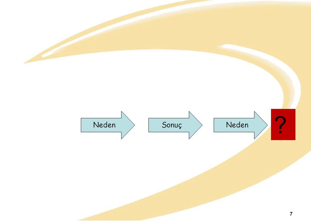 Üretim sistemi Girdiler Çevre Yasal Sosyal Çevresel Müşteri istekleri Kaynak Ürün bilgisi Sermaye İşgücü Yönetim Materyal Süreç Dönüştürme Süreci Çıktı Mal ve Hizmetler 18