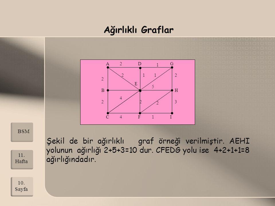 B E A CF DG 1 2 4 2 1 1 2 22 3 2 H I 1 4 2 5 Ağırlıklı Graflar Şekil de bir ağırlıklı graf örneği verilmiştir. AEHI yolunun ağırlığı 2+5+3=10 dur. CFE