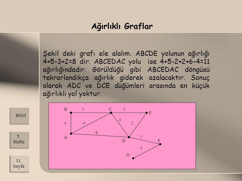 Ağırlıklı Graflar Şekil deki grafı ele alalım. ABCDE yolunun ağırlığı 4+5-3+2=8 dir. ABCEDAC yolu ise 4+5-2+2+6-4=11 ağırlığındadır. Görüldüğü gibi AB