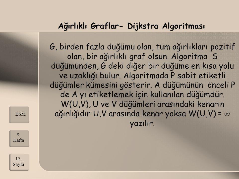 Ağırlıklı Graflar- Dijkstra Algoritması G, birden fazla düğümü olan, tüm ağırlıkları pozitif olan, bir ağırlıklı graf olsun. Algoritma S düğümünden, G