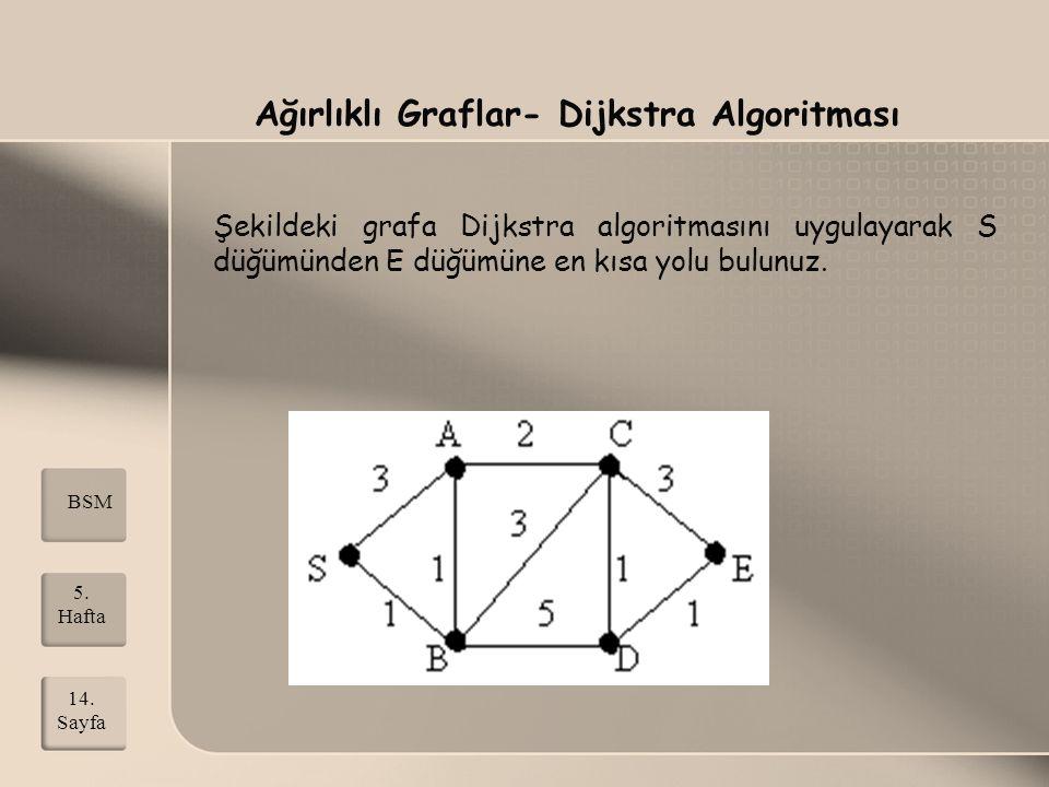 Ağırlıklı Graflar- Dijkstra Algoritması Şekildeki grafa Dijkstra algoritmasını uygulayarak S düğümünden E düğümüne en kısa yolu bulunuz. 14. Sayfa BSM