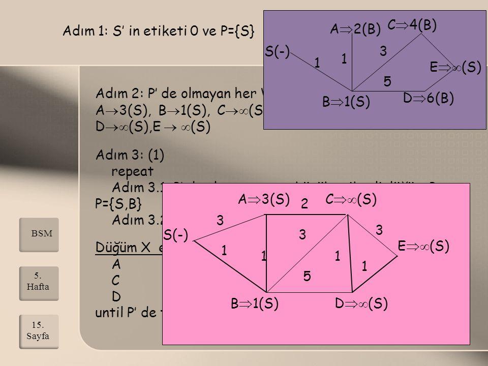 Adım 1: S' in etiketi 0 ve P={S} Adım 2: P' de olmayan her V düğüme W(S,V) etiket A  3(S), B  1(S), C  (S), D  (S),E   (S) Adım 3: (1) repeat