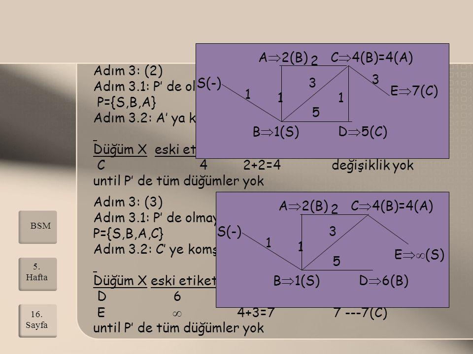 Adım 3: (2) Adım 3.1: P' de olmayan en küçük etiketli düğüm A P={S,B,A} Adım 3.2: A' ya komşu P' de olmayan C düğümü var. Düğüm X eski etiket A etiket