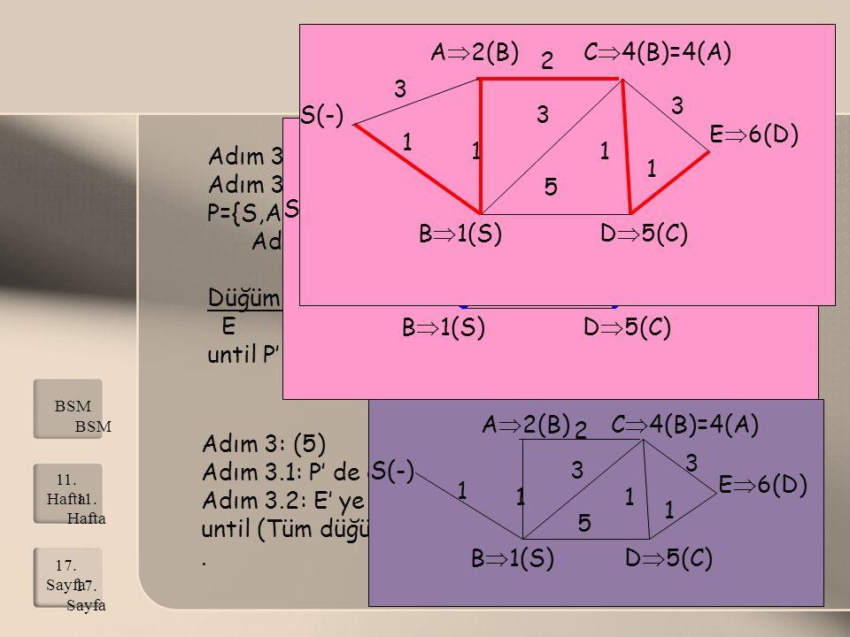Adım 3: (4) Adım 3.1: P' de olmayan en küçük etiketli düğüm D, P={S,A,B,C,D} Adım 3.2: D' ye komşu E var Düğüm X eski etiket B etiketi+W(B,X) Minimum