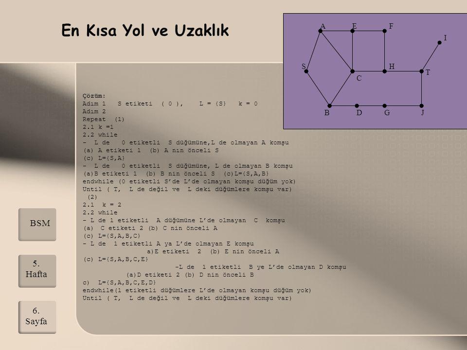 (3) 2.1 k = 3 2.2 while -L de 2 etiketli C ye,H komşu, H  3(C),L={S,A,B,C,E,D,H} -L de 2 etiketli E ye,F komşu, F  3(E),L={S,A,B,C,E,D,H,F} -L de 2 etiketli D ye,G komşu, G  3(D),L={S,A,B,C,E,D,H,F,G} endwhile until (T, L de yok, L nin dışında komşu düğümler var) (4) 2.1 k = 4 2.2 while - L de 3 etiketli H ya komşu, T var => T  4(H),L={S,A,B,C,E,D,H,F,G,T} - L de 3 etiketli F komşu, L de olmayan düğüm yok - L de 3 etiketli G ye komşu, J var => J  4(G),L={S,A,B,C,E,D,H,F,G,T,J} endwhile Until (T, L de!) Adım 3 (T ye en kısa yolu oluştur) if (T, L kümesinde) T nin önceli H, H nın önceli C, C nin önceli A, Anın önceli S; En kısa yol S,A,C,H,T olup S ile T arasındaki mesafe 4 kenardır.