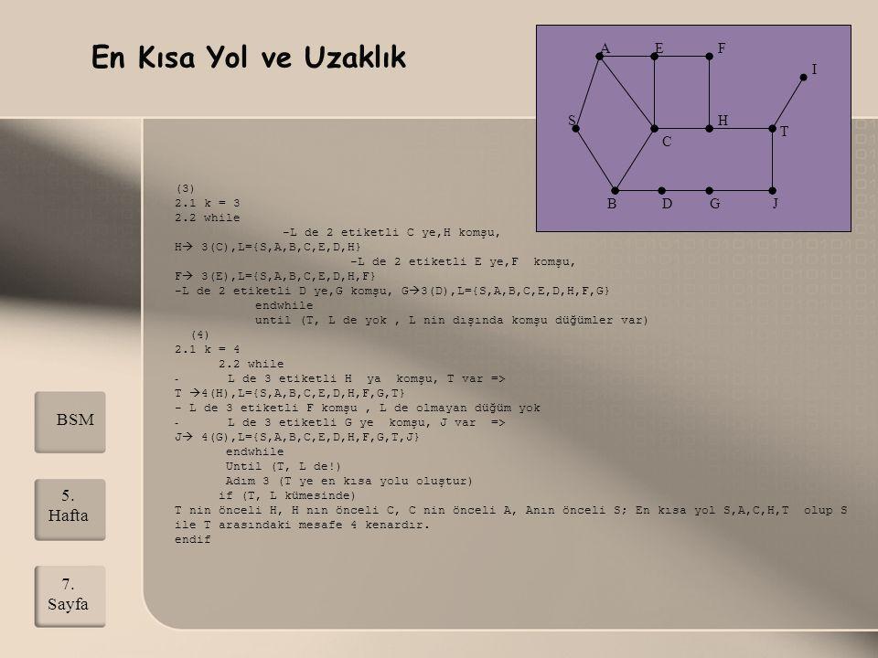 (3) 2.1 k = 3 2.2 while -L de 2 etiketli C ye,H komşu, H  3(C),L={S,A,B,C,E,D,H} -L de 2 etiketli E ye,F komşu, F  3(E),L={S,A,B,C,E,D,H,F} -L de 2