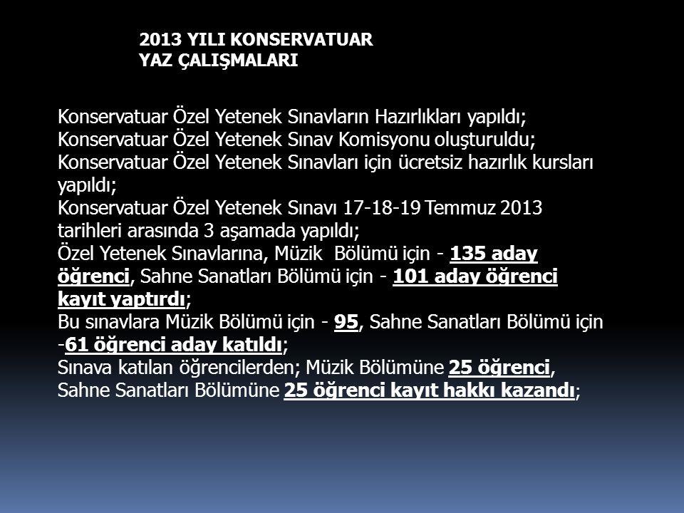 2013 YILI KONSERVATUAR YAZ ÇALIŞMALARI Konservatuar Özel Yetenek Sınavların Hazırlıkları yapıldı; Konservatuar Özel Yetenek Sınav Komisyonu oluşturuldu; Konservatuar Özel Yetenek Sınavları için ücretsiz hazırlık kursları yapıldı; Konservatuar Özel Yetenek Sınavı 17-18-19 Temmuz 2013 tarihleri arasında 3 aşamada yapıldı; Özel Yetenek Sınavlarına, Müzik Bölümü için - 135 aday öğrenci, Sahne Sanatları Bölümü için - 101 aday öğrenci kayıt yaptırdı; Bu sınavlara Müzik Bölümü için - 95, Sahne Sanatları Bölümü için -61 öğrenci aday katıldı; Sınava katılan öğrencilerden; Müzik Bölümüne 25 öğrenci, Sahne Sanatları Bölümüne 25 öğrenci kayıt hakkı kazandı ;