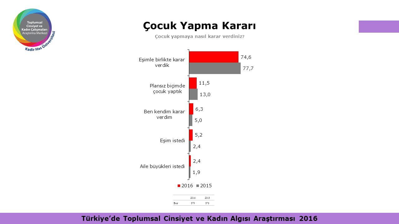 Çocuk Yapma Kararı Çocuk yapmaya nasıl karar verdiniz ? 20162015 Baz579576 Türkiye'de Toplumsal Cinsiyet ve Kadın Algısı Araştırması 2016
