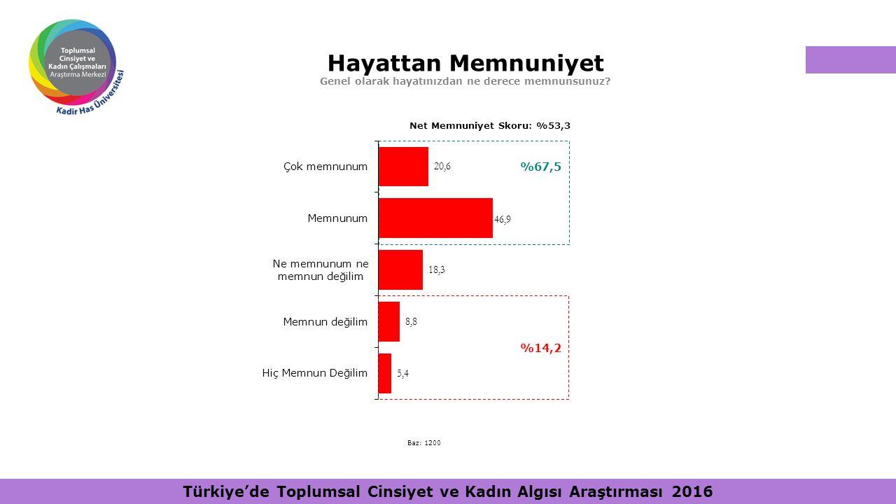 Hayattan Memnuniyet Genel olarak hayatınızdan ne derece memnunsunuz? %67,5 %14,2 Net Memnuniyet Skoru: %53,3 Baz: 1200 Türkiye'de Toplumsal Cinsiyet v