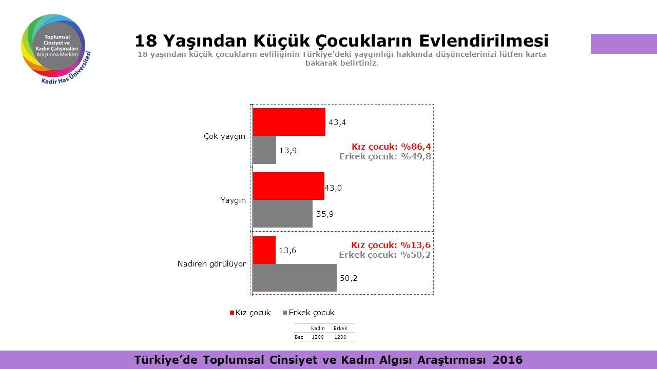 18 Yaşından Küçük Çocukların Evlendirilmesi 18 yaşından küçük çocukların evliliğinin Türkiye'deki yaygınlığı hakkında düşüncelerinizi lütfen karta bak