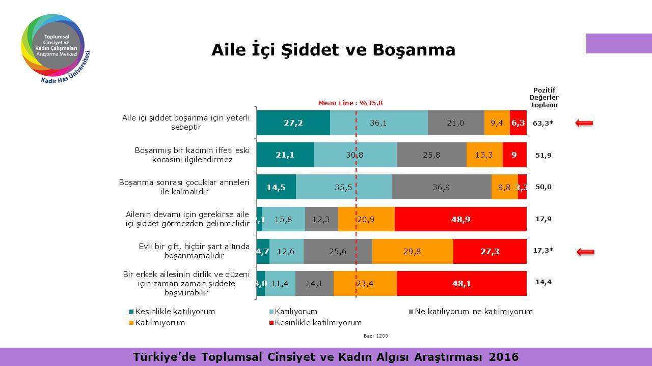 Aile İçi Şiddet ve Boşanma Pozitif Değerler Toplamı Mean Line : %35,8 63,3* 51,9 50,0 17,9 17,3* 14,4 Baz: 1200 Türkiye'de Toplumsal Cinsiyet ve Kadın