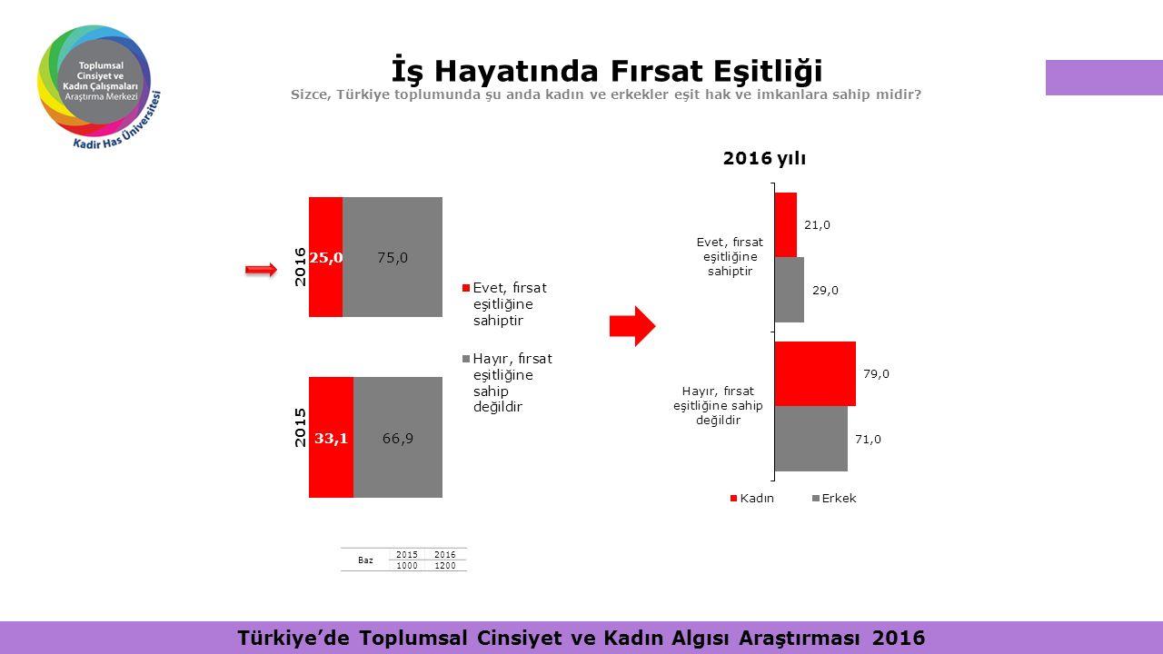 İş Hayatında Fırsat Eşitliği Sizce, Türkiye toplumunda şu anda kadın ve erkekler eşit hak ve imkanlara sahip midir? Baz 20152016 10001200 2016 yılı Tü