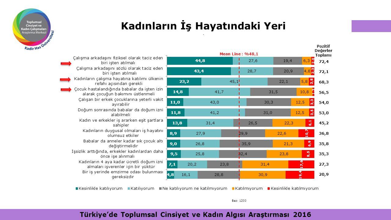 Kadınların İş Hayatındaki Yeri. Pozitif Değerler Toplamı Mean Line : %48,1 72,4 72,1 68,3 56,5 54,0 53,0 45,2 36,8 35,8 35,3 27,3 20,9 Baz: 1200 Türki