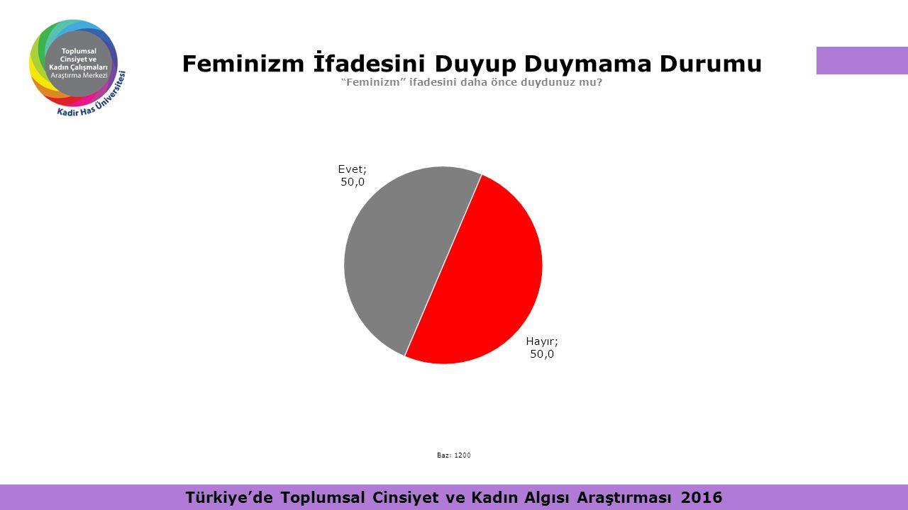 """Feminizm İfadesini Duyup Duymama Durumu """" Feminizm"""" ifadesini daha önce duydunuz mu? Baz: 1200 Türkiye'de Toplumsal Cinsiyet ve Kadın Algısı Araştırma"""