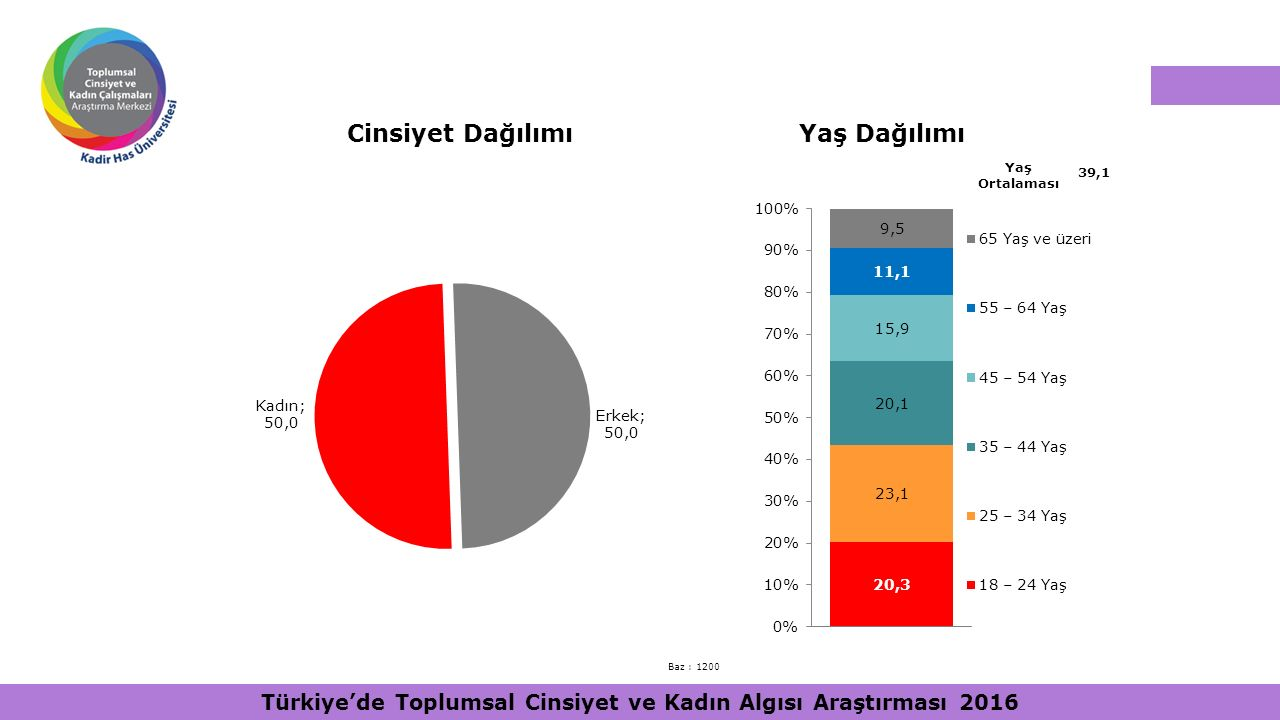 Cinsiyet DağılımıYaş Dağılımı Yaş Ortalaması 39,1 Baz : 1200 Türkiye'de Toplumsal Cinsiyet ve Kadın Algısı Araştırması 2016