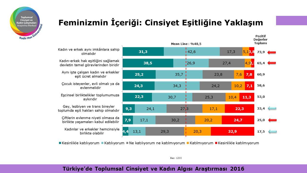 Feminizmin İçeriği: Cinsiyet Eşitliğine Yaklaşım Pozitif Değerler Toplamı Mean Line : %48,5 73,9 65,4 60,9 58,6 53,0 33,4 25,0 17,5 Baz: 1200 Türkiye'