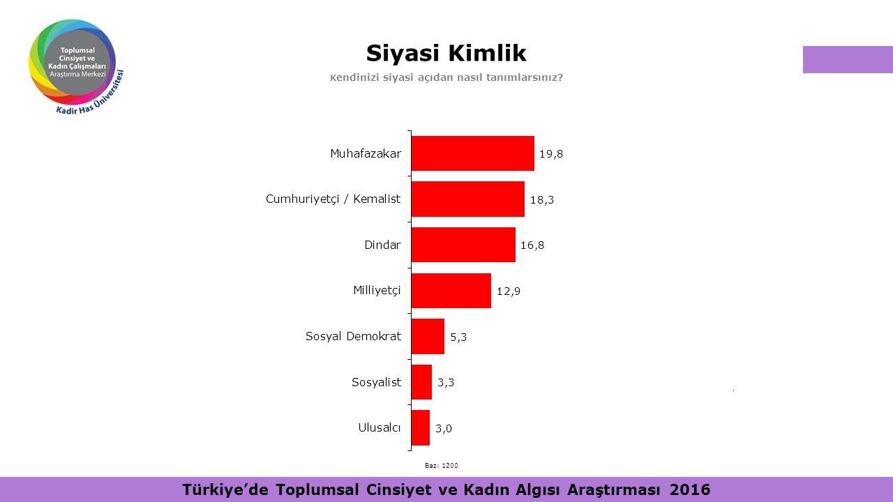 Siyasi Kimlik K endinizi siyasi açıdan nasıl tanımlarsınız?. Baz: 1200 Türkiye'de Toplumsal Cinsiyet ve Kadın Algısı Araştırması 2016