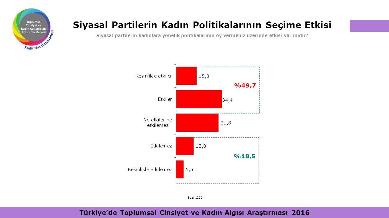 Siyasal Partilerin Kadın Politikalarının Seçime Etkisi Siyasal partilerin kadınlara yönelik politikalarının oy vermeniz üzerinde etkisi var mıdır? %49