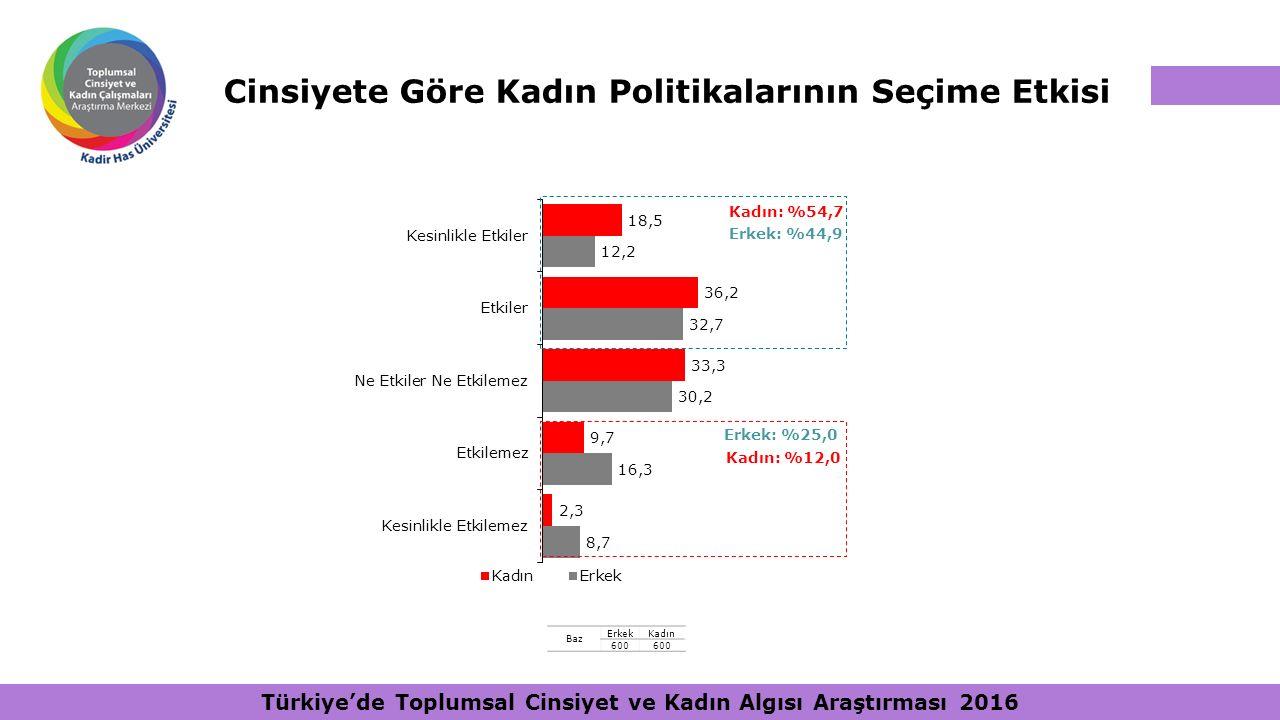 Cinsiyete Göre Kadın Politikalarının Seçime Etkisi Kadın: %12,0 Erkek: %44,9 Erkek: %25,0 Kadın: %54,7 Baz ErkekKadın 600 Türkiye'de Toplumsal Cinsiye