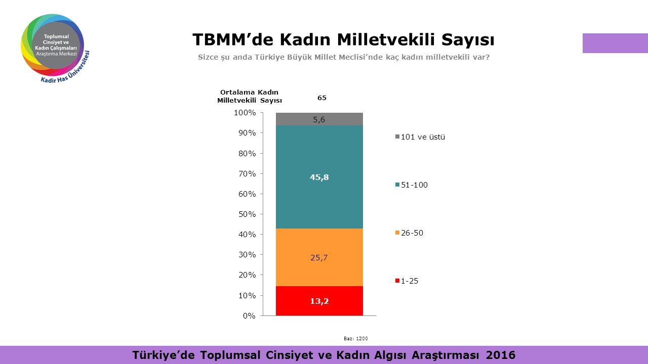 TBMM'de Kadın Milletvekili Sayısı Sizce şu anda Türkiye Büyük Millet Meclisi'nde kaç kadın milletvekili var? Ortalama Kadın Milletvekili Sayısı 65 Baz