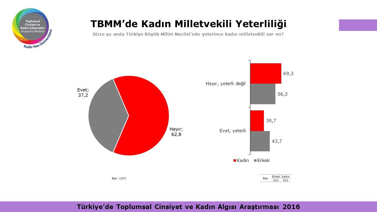 TBMM'de Kadın Milletvekili Yeterliliği Sizce şu anda Türkiye Büyük Millet Meclisi'nde yeterince kadın milletvekili var mı? Baz ErkekKadın 600 Baz: 120