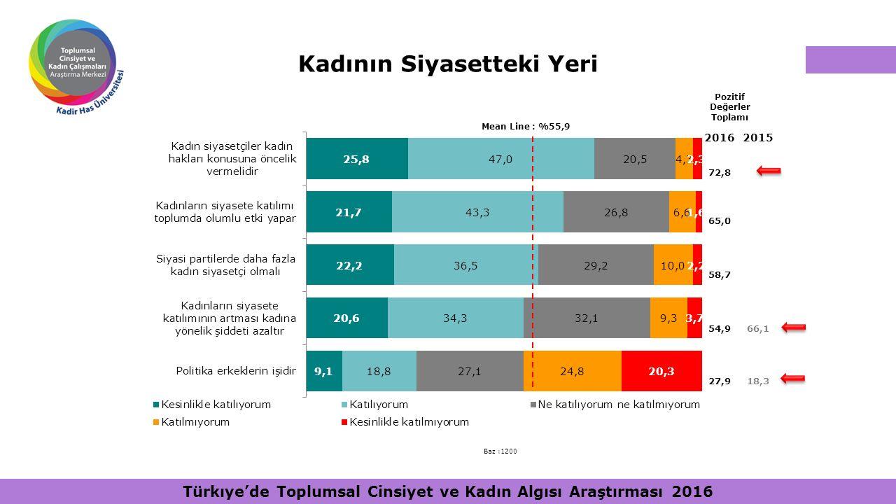 Kadının Siyasetteki Yeri Baz :1200 Pozitif Değerler Toplamı Mean Line : %55,9 20162015 72,8 65,0 58,7 54,966,1 27,918,3 Türkıye'de Toplumsal Cinsiyet