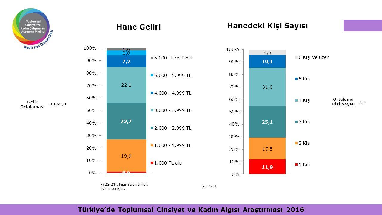 Hane Geliri Hanedeki Kişi Sayısı Ortalama Kişi Sayısı 3,3 Baz : 1200 Gelir Ortalaması 2.663,8 %23,2'lik kısım belirtmek istememiştir. Türkiye'de Toplu