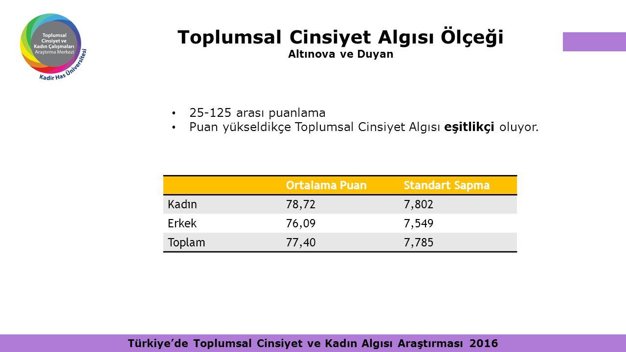 Türkiye'de Toplumsal Cinsiyet ve Kadın Algısı Araştırması 2016 25-125 arası puanlama Puan yükseldikçe Toplumsal Cinsiyet Algısı eşitlikçi oluyor. Orta